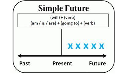 Образование Future Simple
