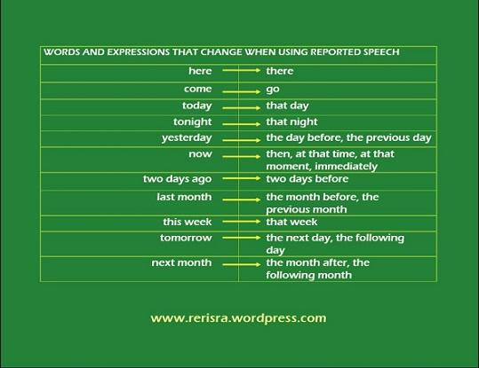 Примеры перевода наречий из прямой речи в косвенную