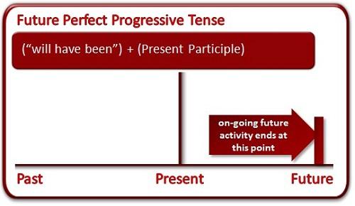 Future Perfect Continuous (схема)