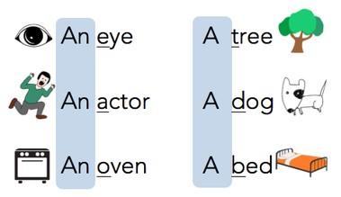 Примеры употребления английских артиклей a и an