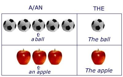 Английские артикли (сравнение)