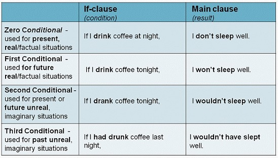 Conditional Sentences (таблица)