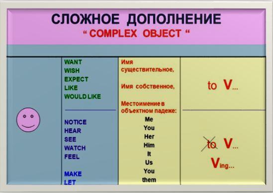 Сложное дополнение (таблица)