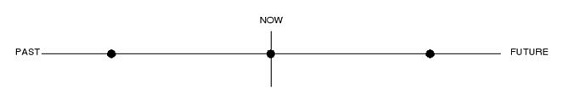 Времена группы Indefinite