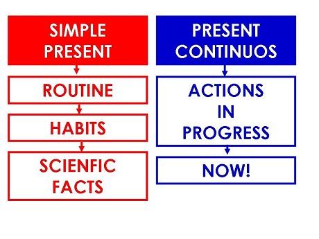 Present Simple и Continuous