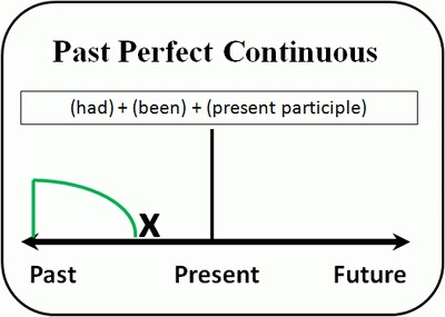 Past Perfect Continuous схема
