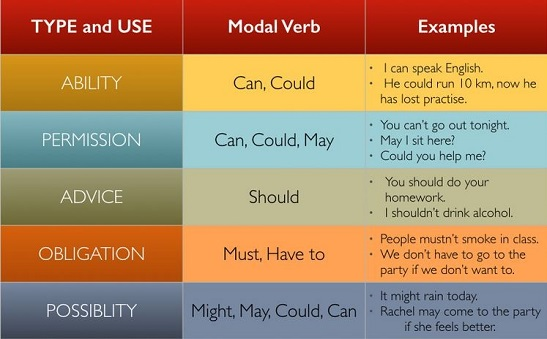 Таблица модальных глаголов