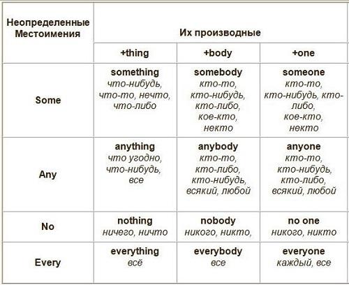 Неопределенные местоимения (таблица)
