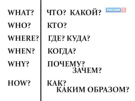 Список вопросительных слов