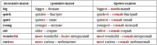 Степени сравнения (таблица)