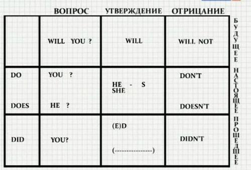 Глаголы (схема)