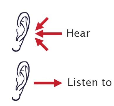 Разница между listen и hear