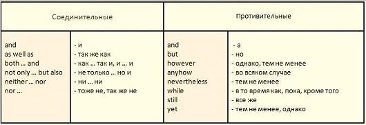 Английские союзы (таблица)