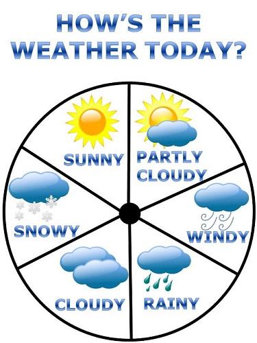 Вопрос о погоде