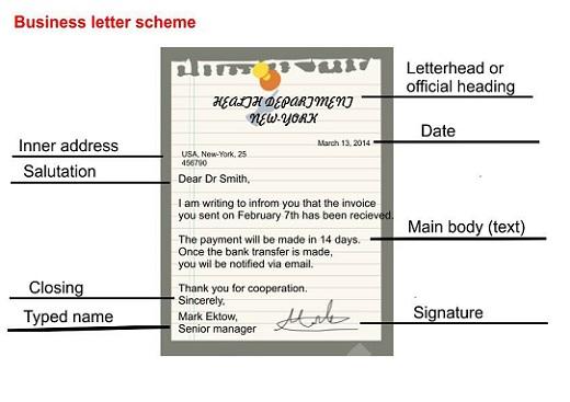 Наглядная схема письма