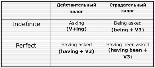 Герундий (таблица)