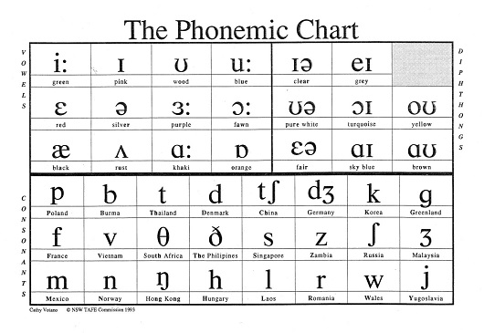 The Phonemic Chart