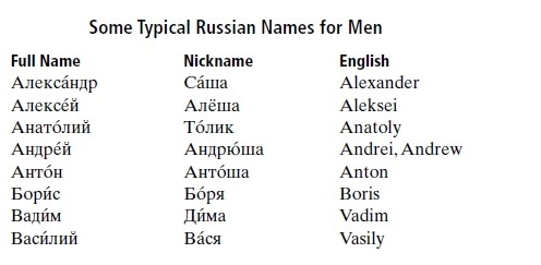 Typical Russian Names for Men