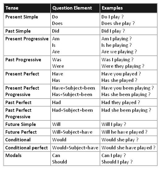 таблица со вспомогательным глаголом
